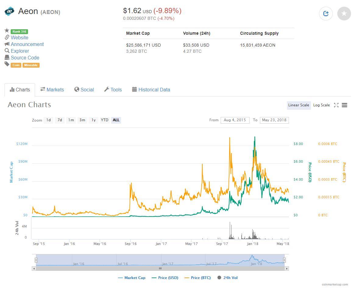 Aeon (AEON) $1.62 (-9.89%) | CoinMarketCap